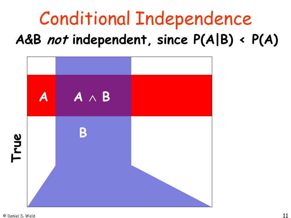 © Daniel S. Weld 11 Conditional Independence True B AA  B A&B not independent, since P(A|B) < P(A)