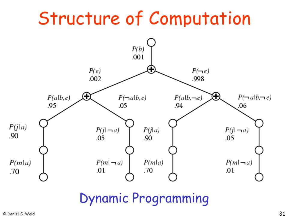 © Daniel S. Weld 31 Structure of Computation Dynamic Programming