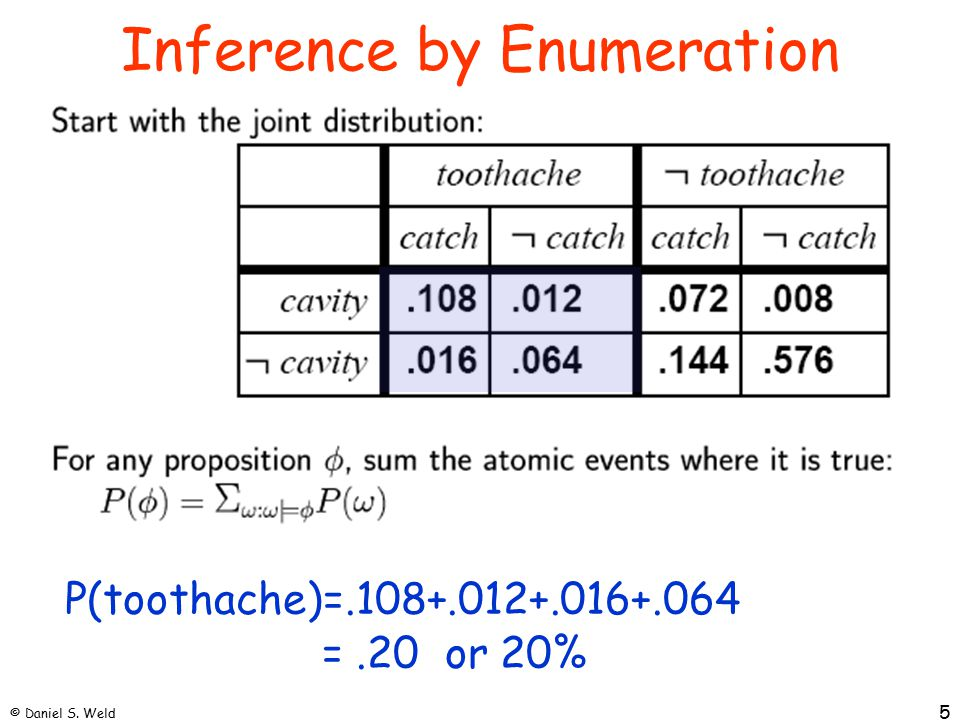 © Daniel S. Weld 5 Inference by Enumeration P(toothache)=.108+.012+.016+.064 =.20 or 20%