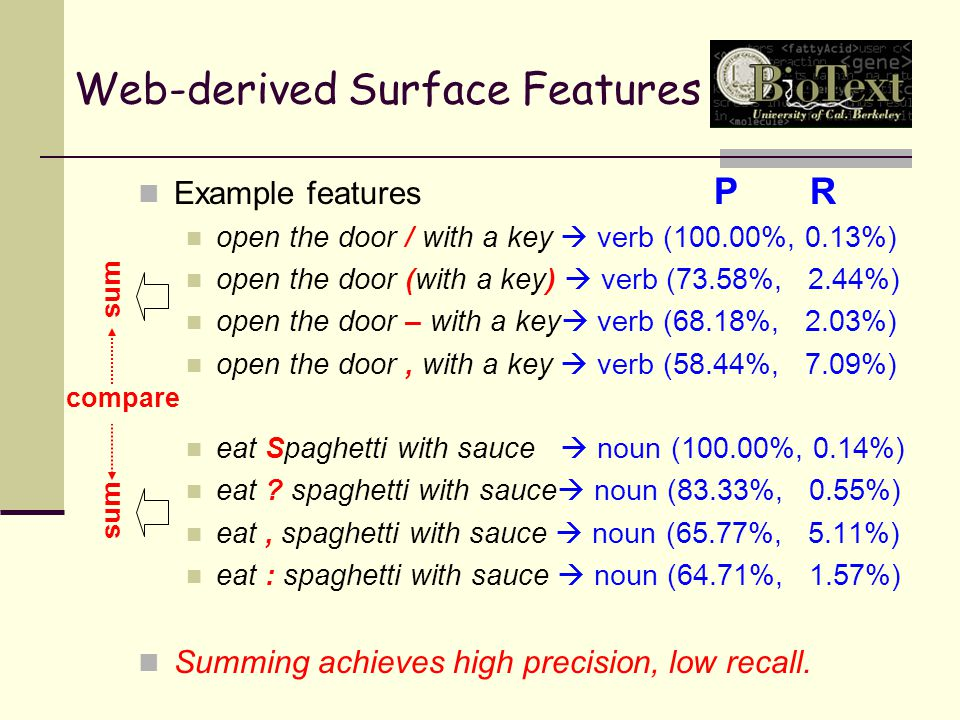 Web-derived Surface Features Example features open the door / with a key  verb (100.00%, 0.13%) open the door (with a key)  verb (73.58%, 2.44%) open the door – with a key  verb (68.18%, 2.03%) open the door, with a key  verb (58.44%, 7.09%) eat Spaghetti with sauce  noun (100.00%, 0.14%) eat .