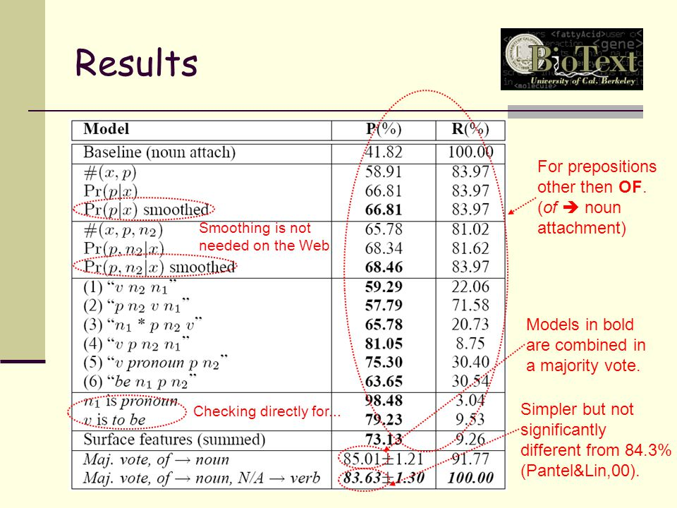 Results Simpler but not significantly different from 84.3% (Pantel&Lin,00).