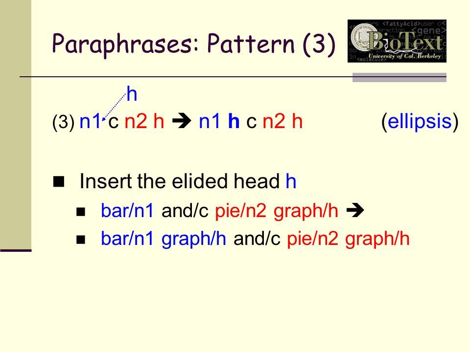 Paraphrases: Pattern (3) (3) n1 c n2 h  n1 h c n2 h(ellipsis) Insert the elided head h bar/n1 and/c pie/n2 graph/h  bar/n1 graph/h and/c pie/n2 graph/h h