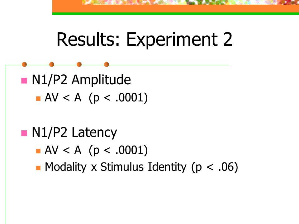 Results: Experiment 2 N1/P2 Amplitude AV < A (p <.0001) N1/P2 Latency AV < A (p <.0001) Modality x Stimulus Identity (p <.06)
