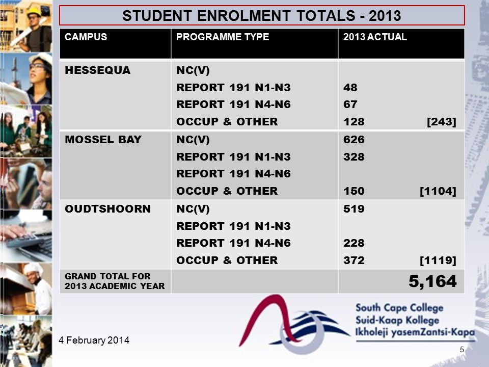 STUDENT ENROLMENT TOTALS - 2013 5 HESSEQUANC(V) REPORT 191 N1-N3 REPORT 191 N4-N6 OCCUP & OTHER 48 67 128 [243] MOSSEL BAYNC(V) REPORT 191 N1-N3 REPORT 191 N4-N6 OCCUP & OTHER 626 328 150 [1104] OUDTSHOORNNC(V) REPORT 191 N1-N3 REPORT 191 N4-N6 OCCUP & OTHER 519 228 372 [1119] GRAND TOTAL FOR 2013 ACADEMIC YEAR 5,164 CAMPUSPROGRAMME TYPE2013 ACTUAL 4 February 2014