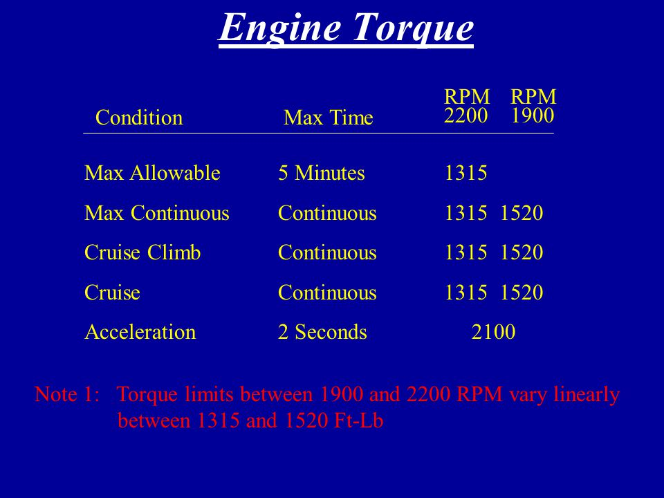 Engine Limitations