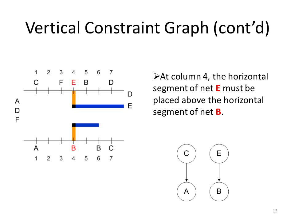 Vertical Constraint Graph (cont'd) 13  At column 4, the horizontal segment of net E must be placed above the horizontal segment of net B.