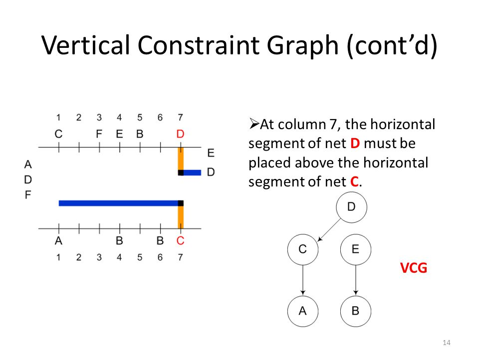 Vertical Constraint Graph (cont'd) 14  At column 7, the horizontal segment of net D must be placed above the horizontal segment of net C.