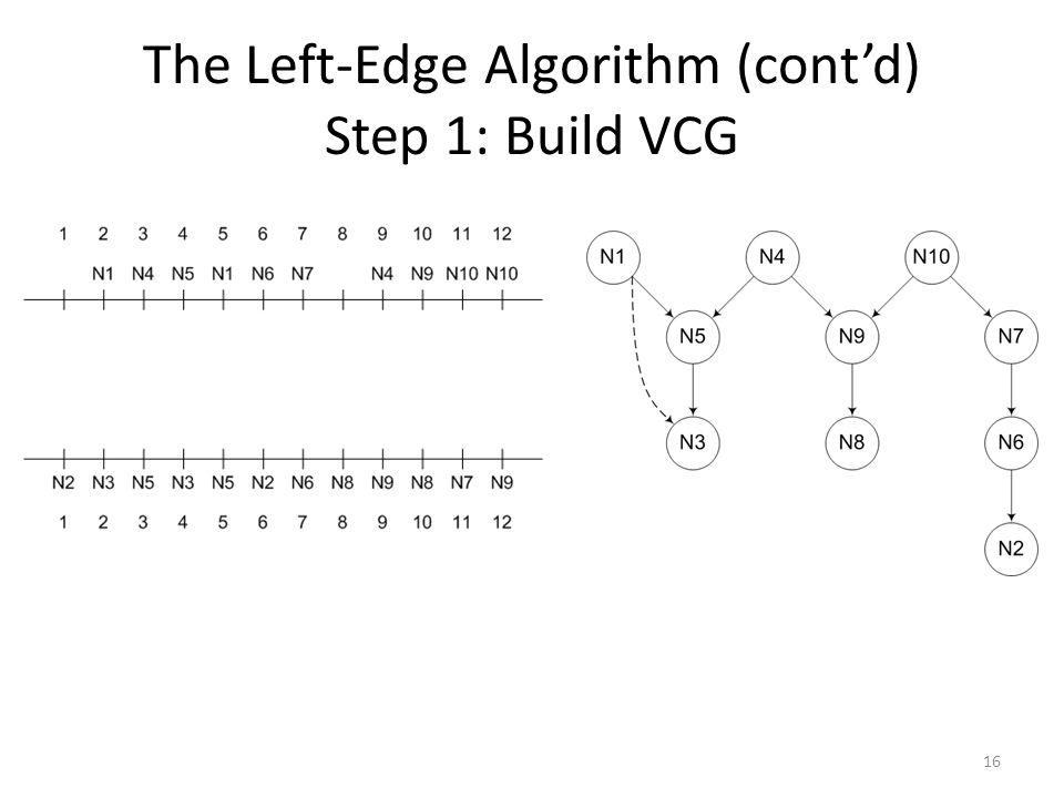 The Left-Edge Algorithm (cont'd) Step 1: Build VCG 16