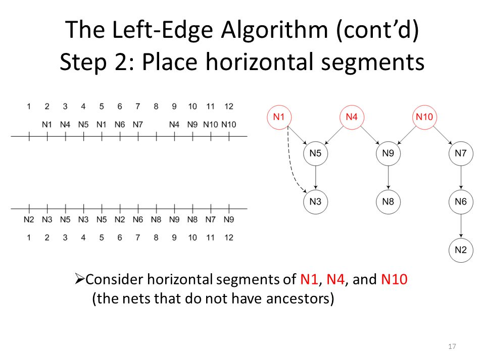 The Left-Edge Algorithm (cont'd) Step 2: Place horizontal segments 17  Consider horizontal segments of N1, N4, and N10 (the nets that do not have ancestors)