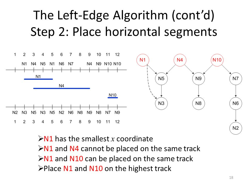 The Left-Edge Algorithm (cont'd) Step 2: Place horizontal segments 18  N1 has the smallest x coordinate  N1 and N4 cannot be placed on the same track  N1 and N10 can be placed on the same track  Place N1 and N10 on the highest track