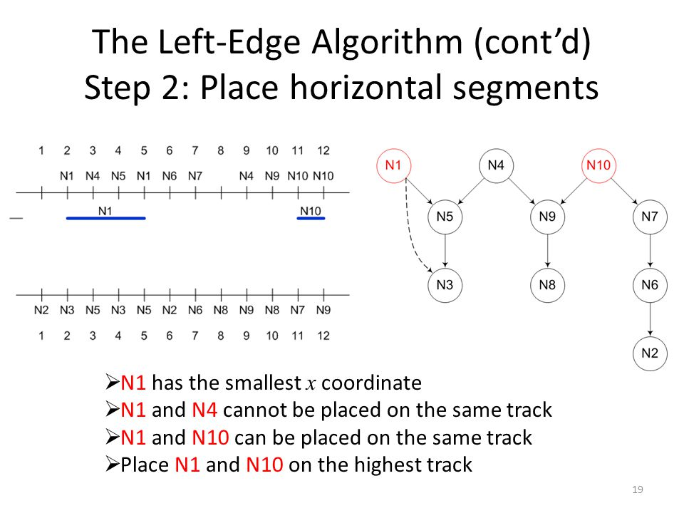 The Left-Edge Algorithm (cont'd) Step 2: Place horizontal segments 19  N1 has the smallest x coordinate  N1 and N4 cannot be placed on the same track  N1 and N10 can be placed on the same track  Place N1 and N10 on the highest track