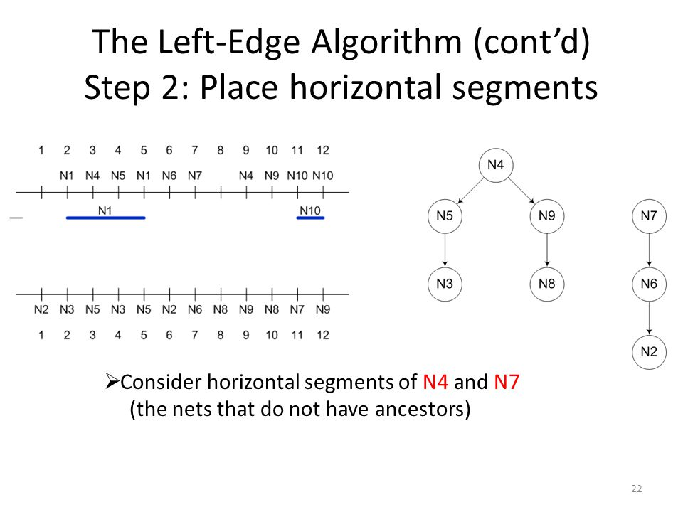 The Left-Edge Algorithm (cont'd) Step 2: Place horizontal segments 22  Consider horizontal segments of N4 and N7 (the nets that do not have ancestors)