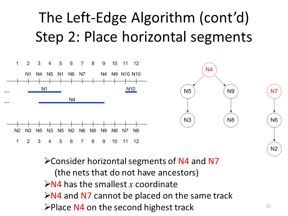The Left-Edge Algorithm (cont'd) Step 2: Place horizontal segments 25  Consider horizontal segments of N4 and N7 (the nets that do not have ancestors)  N4 has the smallest x coordinate  N4 and N7 cannot be placed on the same track  Place N4 on the second highest track