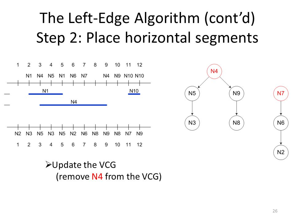 The Left-Edge Algorithm (cont'd) Step 2: Place horizontal segments 26  Update the VCG (remove N4 from the VCG)