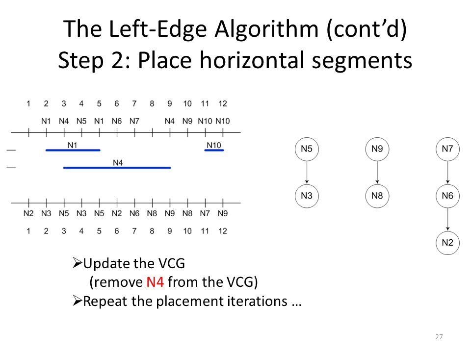 The Left-Edge Algorithm (cont'd) Step 2: Place horizontal segments 27  Update the VCG (remove N4 from the VCG)  Repeat the placement iterations …