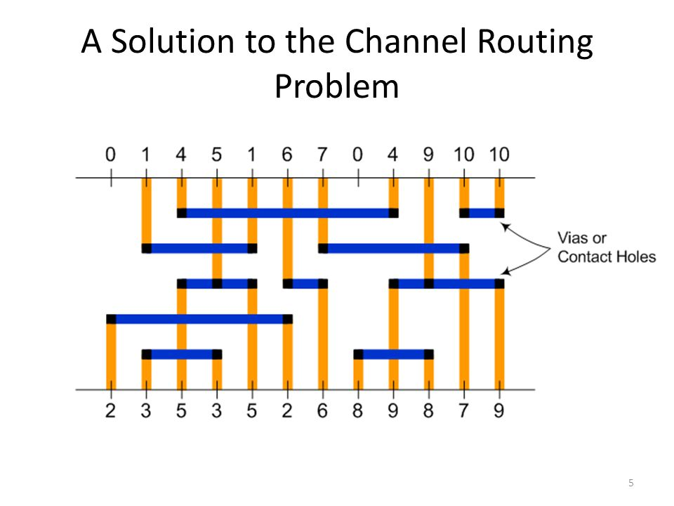 A Solution to the Channel Routing Problem 5
