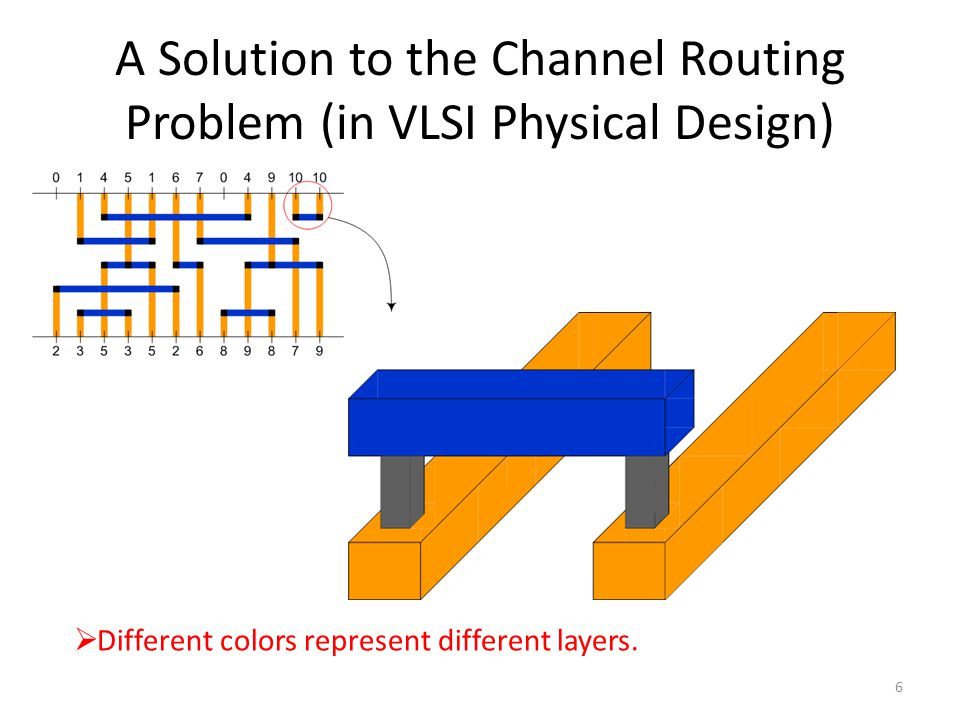 A Solution to the Channel Routing Problem (in VLSI Physical Design) 6  Different colors represent different layers.