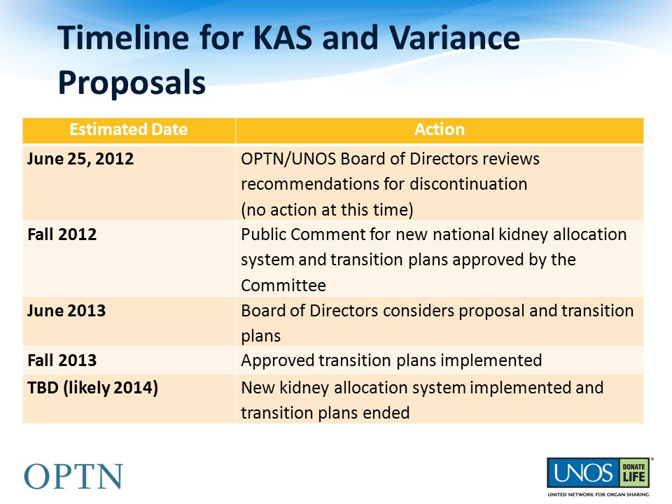 Estimated DateAction June 25, 2012 OPTN/UNOS Board of Directors reviews recommendations for discontinuation (no action at this time) Fall 2012 Public Comment for new national kidney allocation system and transition plans approved by the Committee June 2013 Board of Directors considers proposal and transition plans Fall 2013Approved transition plans implemented TBD (likely 2014)New kidney allocation system implemented and transition plans ended Timeline for KAS and Variance Proposals