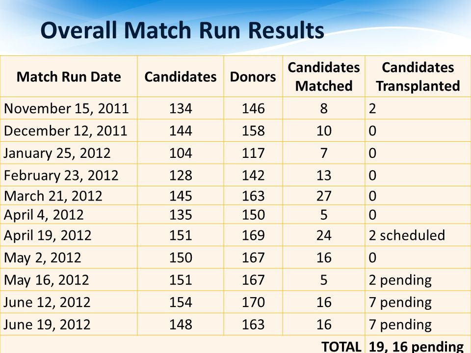 Overall Match Run Results Match Run DateCandidatesDonors Candidates Matched Candidates Transplanted November 15, 2011 13414682 December 12, 2011 144158100 January 25, 2012 10411770 February 23, 2012 128142130 March 21, 2012145163270 April 4, 201213515050 April 19, 2012 151169242 scheduled May 2, 2012 150167160 May 16, 2012 15116752 pending June 12, 2012 154170167 pending June 19, 2012 148163167 pending TOTAL19, 16 pending
