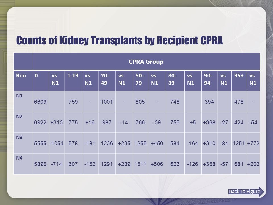 Counts of Kidney Transplants by Recipient CPRA CPRA Group Run0vs N1 1-19vs N1 20- 49 vs N1 50- 79 vs N1 80- 89 vs N1 90- 94 vs N1 95+vs N1 6609759 - 1001 - 805 - 748394478 - N2 6922+313775+16987-14766-39753+5+368-27424-54 N3 5555-1054578-1811236+2351255+450584-164+310-841251+772 N4 5895-714607-1521291+2891311+506623-126+338-57681+203 Back To Figure