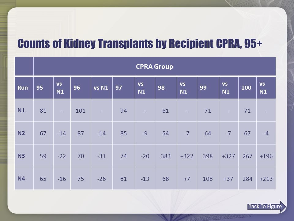 Counts of Kidney Transplants by Recipient CPRA, 95+ CPRA Group Run95 vs N1 96vs N197 vs N1 98 vs N1 99 vs N1 100 vs N1 N1 81 - 101 - 94 - 61 - 71 - - N2 67-1487-1485-954-764-767-4 N3 59-2270-3174-20383+322398+327267+196 N4 65-1675-2681-1368+7108+37284+213 Back To Figure