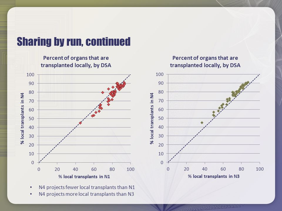Sharing by run, continued N4 projects fewer local transplants than N1 N4 projects more local transplants than N3
