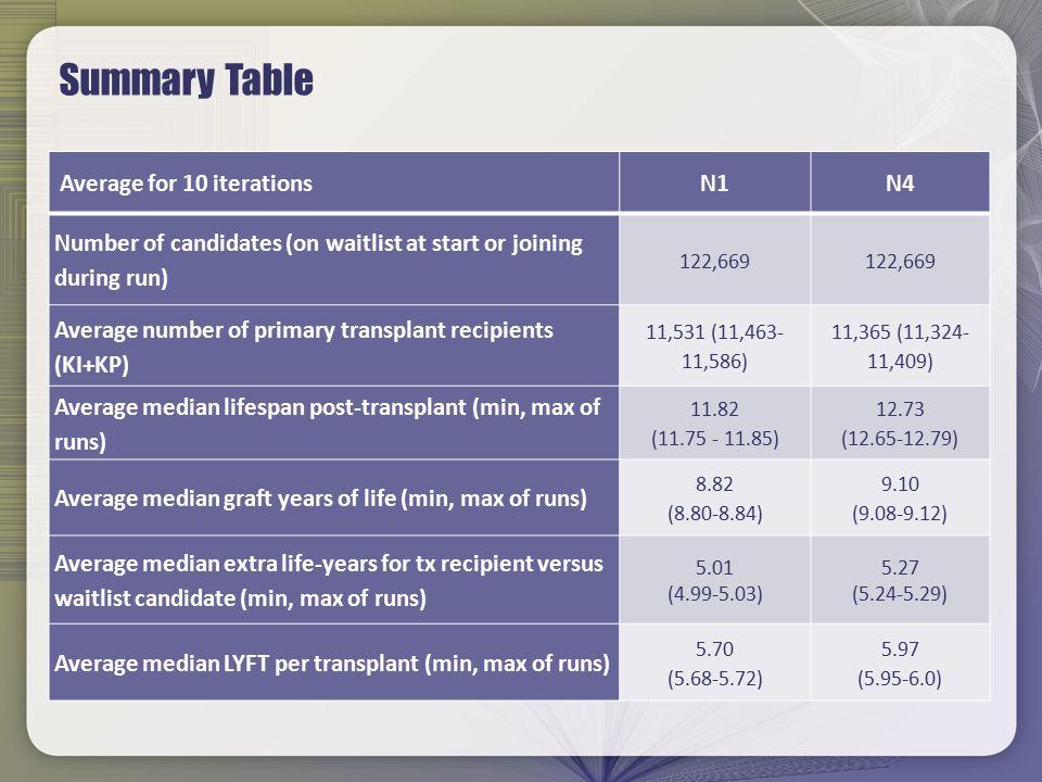 Counts of Kidney Transplants by Recipient CPRA CPRA Group Run0vs N1 1-19vs N1 20- 49 vs N1 50- 79 vs N1 80- 89 vs N1 90- 94 vs N1 95+vs N1 6609759 - 1001 - 805 - 748394478 - N2 6922+313775+16987-14766-39753+5+368-27424-54 N3 5555-1054578-1811236+2351255+450584-164+310-841251+772 N4 5895-714607-1521291+2891311+506623-126+338-57681+203 Back To Figure