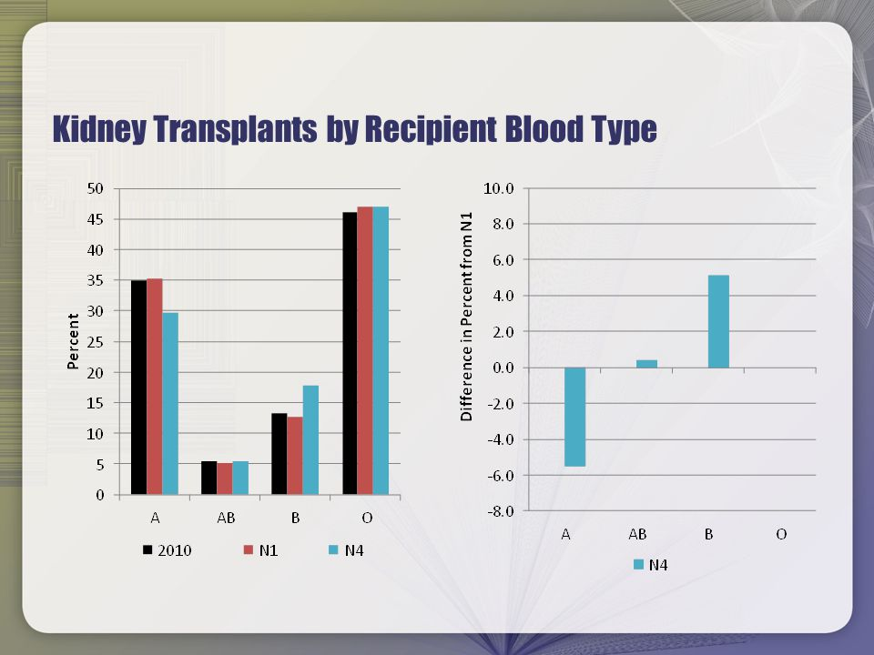 Kidney Transplants by Recipient Blood Type