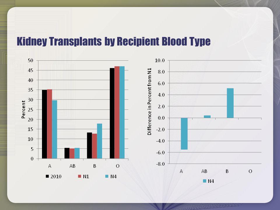 Counts of Kidney Transplants by Recipient CPRA, 95+ CPRA Group Run95 vs N1 96vs N197 vs N1 98 vs N1 99 vs N1 100 vs N1 N1 81 - 101 - 94 - 61 - 71 - - N2 67-1487-1485-954-764-767-4 N3 59-2270-3174-20383+322398+327267+196 N4 65-1675-2681-1368+7108+37284+213 Back To Figure