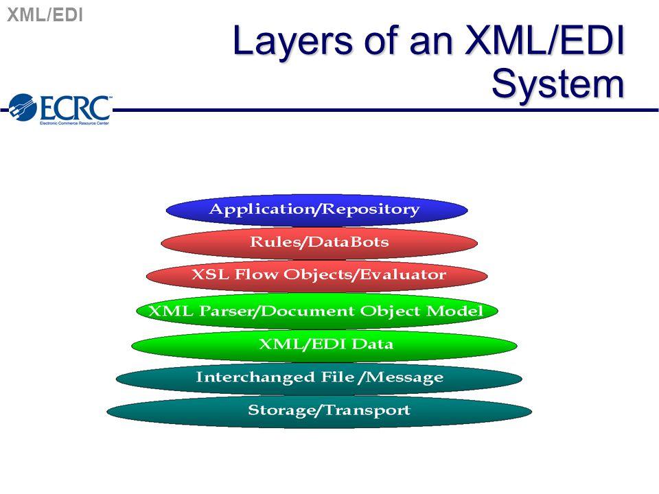 XML/EDI Layers of an XML/EDI System
