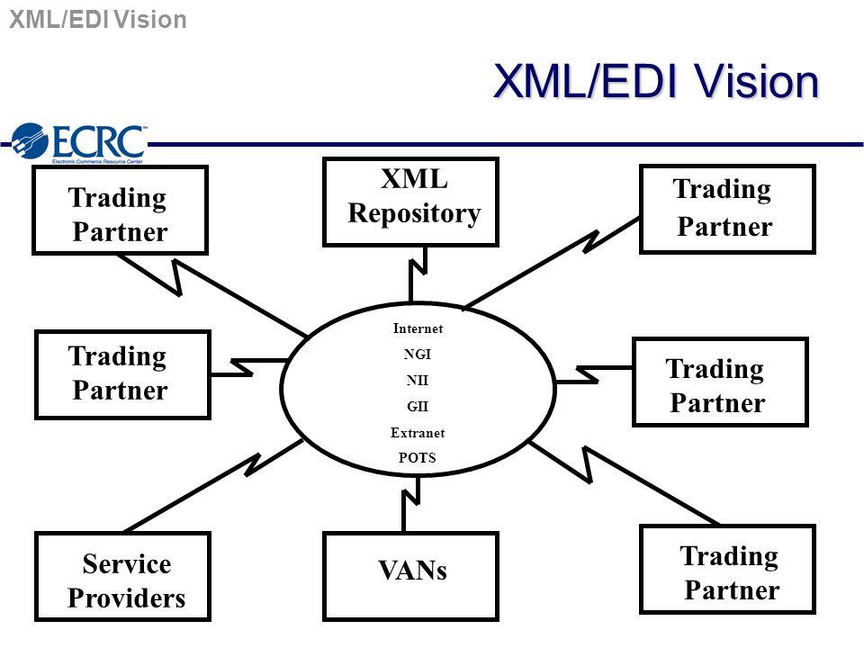 XML/EDI Vision Internet NGI NII GII Extranet POTS XML Repository Trading Partner Service Providers VANs Trading Partner Trading Partner Trading Partner Trading Partner Trading Partner XML/EDI Vision