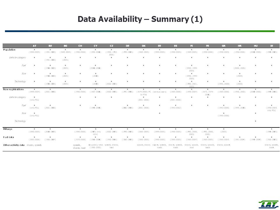 Data Availability – Summary (1)