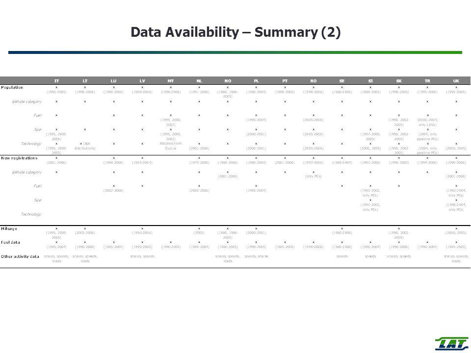 Data Availability – Summary (2)