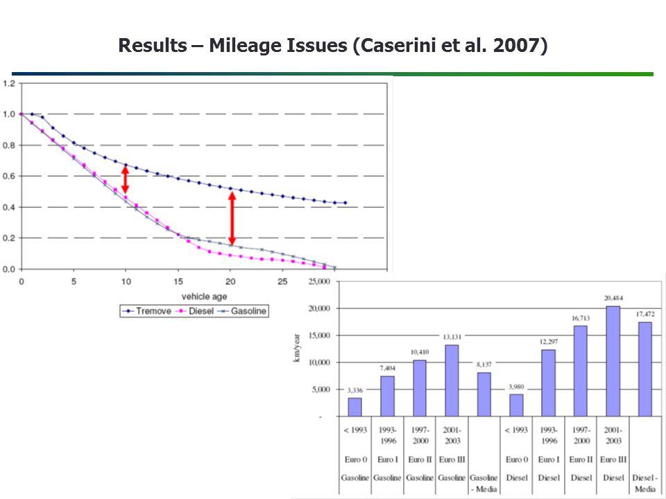 Results – Mileage Issues (Caserini et al. 2007)