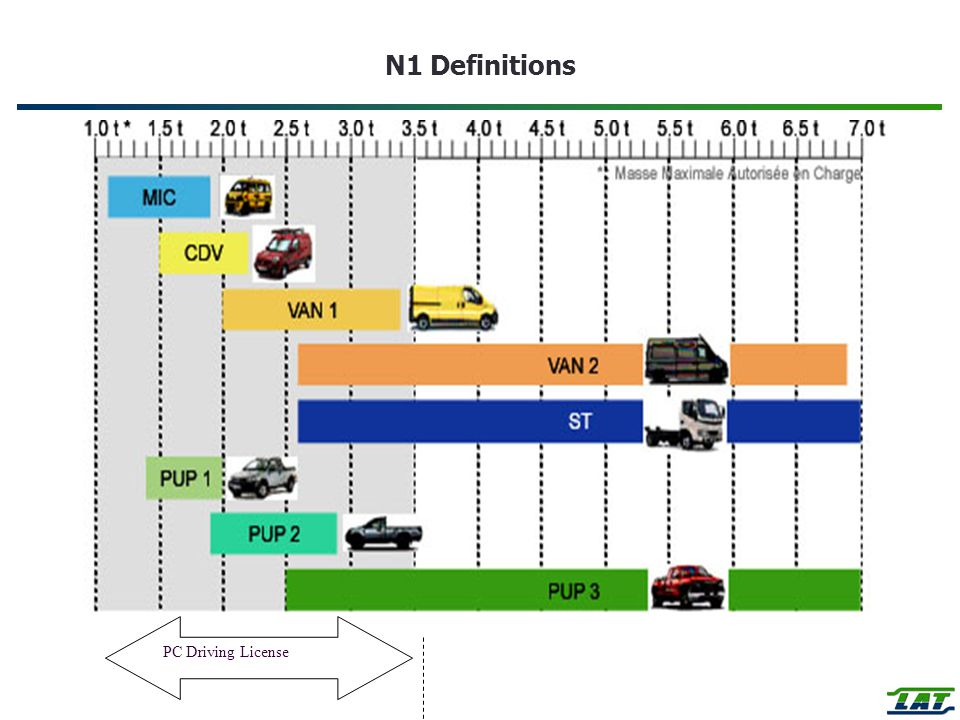 N1 Definitions PC Driving License
