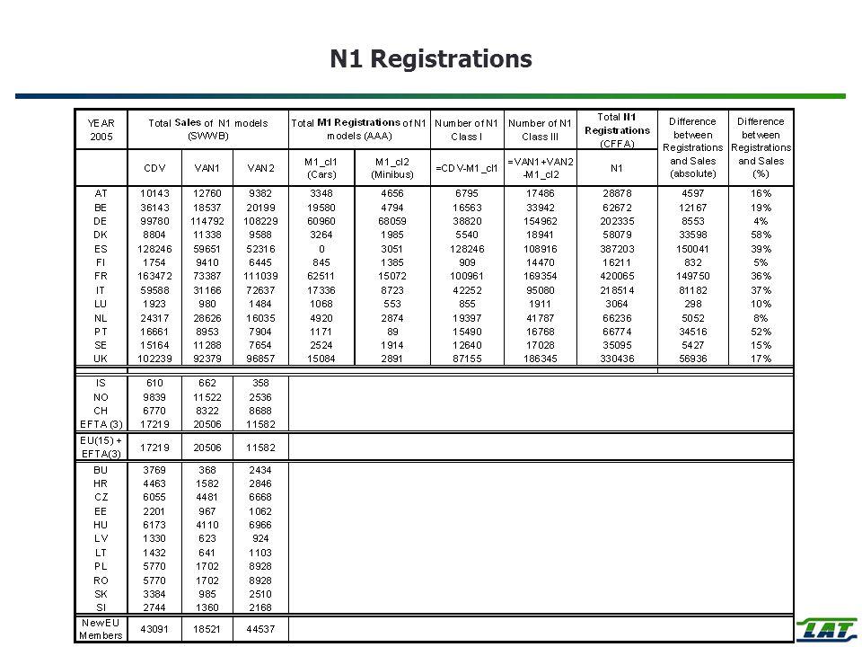N1 Registrations