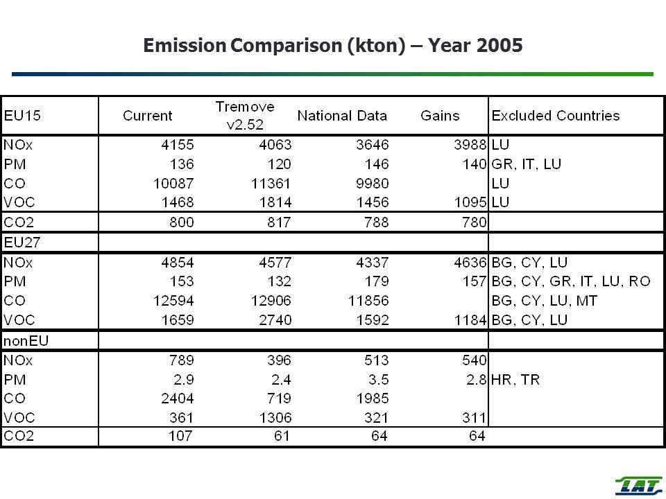 Emission Comparison (kton) – Year 2005