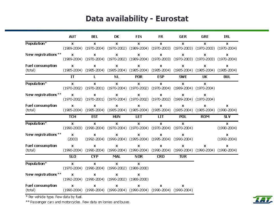 Data availability - Eurostat