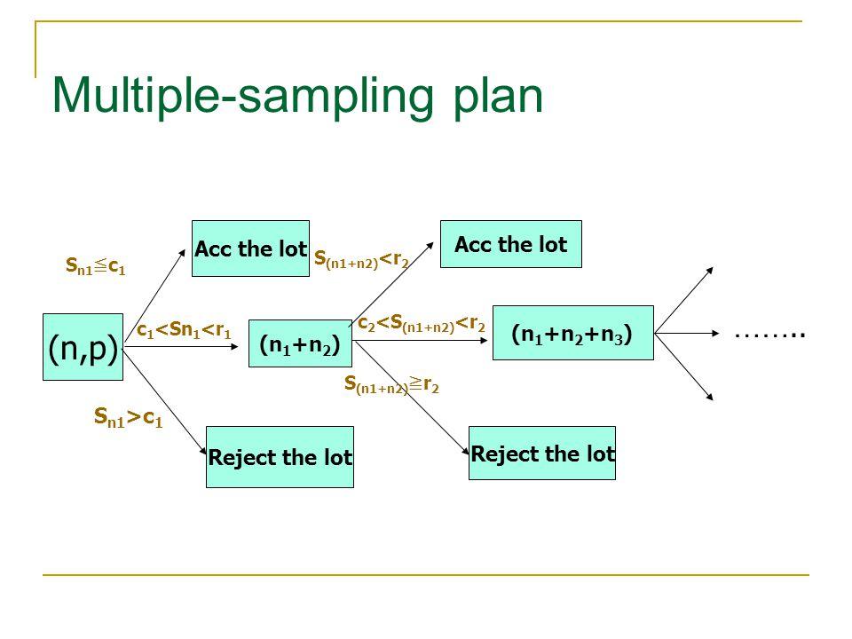 Multiple-sampling plan …….. (n,p) Acc the lot Reject the lot S n1 ≦ c 1 S n1 >c 1 (n 1 +n 2 ) c 1 <Sn 1 <r 1 Acc the lot Reject the lot S (n1+n2) <r 2