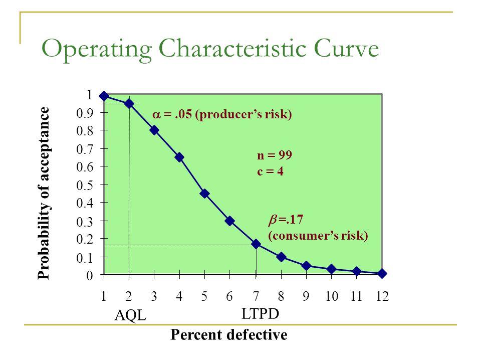 Operating Characteristic Curve n = 99 c = 4 AQL LTPD 0 0.1 0.2 0.3 0.4 0.5 0.6 0.7 0.8 0.9 1 123456789101112 Percent defective Probability of acceptan