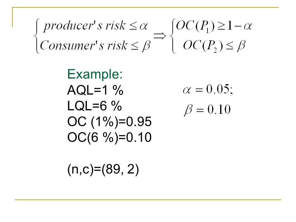 Example: AQL=1 % LQL=6 % OC (1%)=0.95 OC(6 %)=0.10 (n,c)=(89, 2)