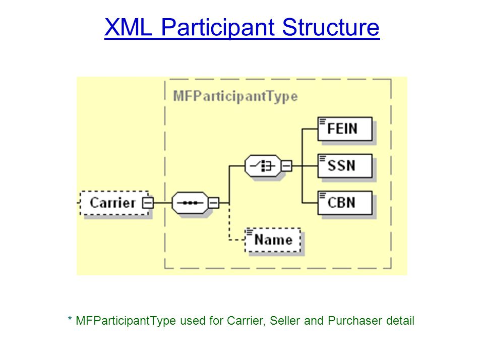 XML Participant Structure * MFParticipantType used for Carrier, Seller and Purchaser detail
