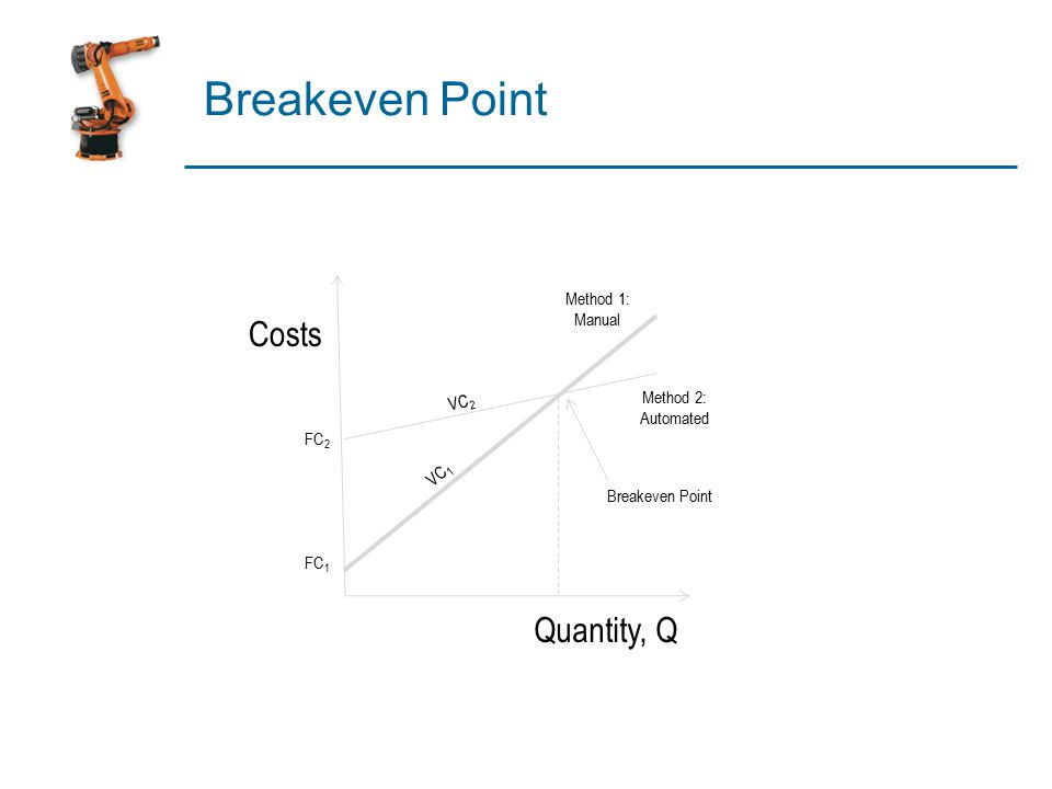 Costs Quantity, Q Method 1: Manual Method 2: Automated Breakeven Point FC 2 FC 1 VC 2 VC 1 Breakeven Point