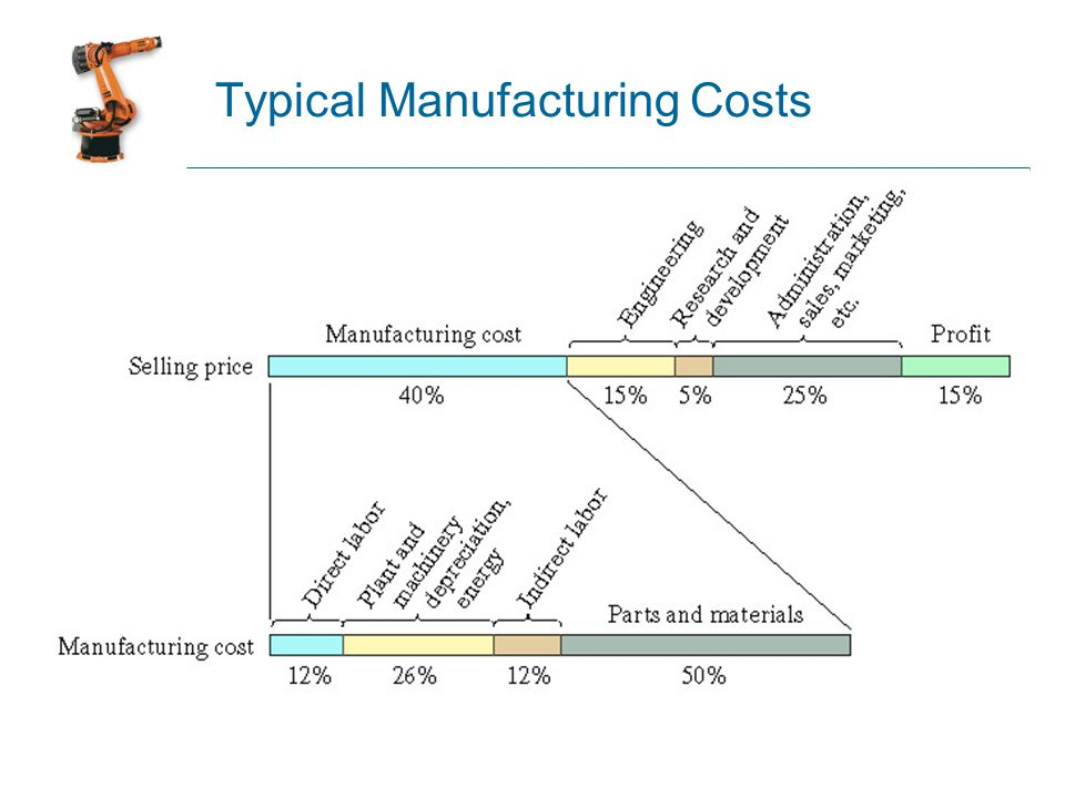 Typical Manufacturing Costs
