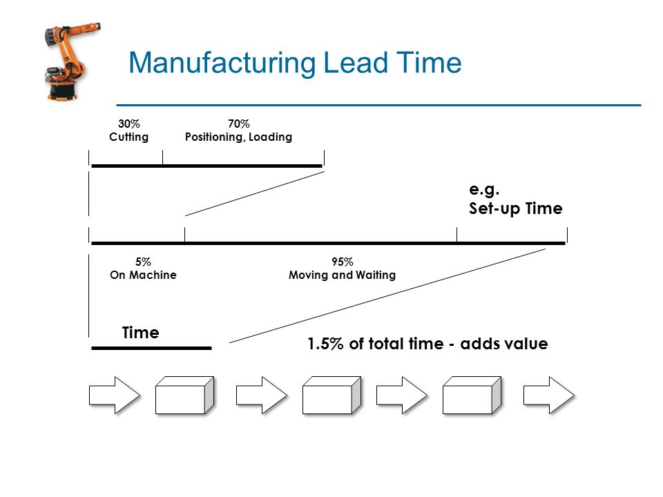 Manufacturing Lead Time Time 95% Moving and Waiting 70% Positioning, Loading 5% On Machine 30% Cutting 1.5% of total time - adds value e.g.