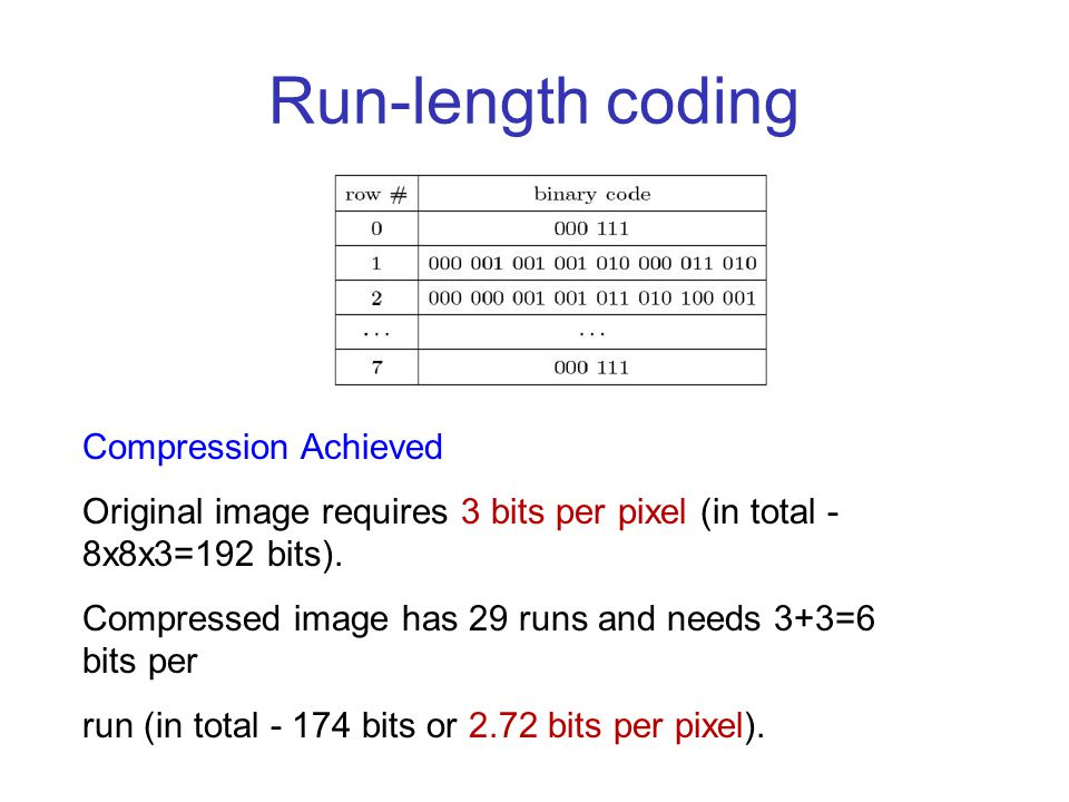 Compression Achieved Original image requires 3 bits per pixel (in total - 8x8x3=192 bits).