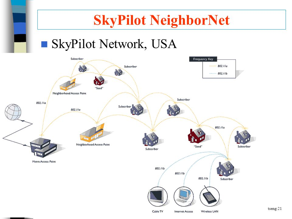 tseng:21 SkyPilot NeighborNet SkyPilot Network, USA