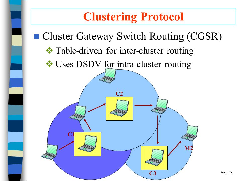 tseng:29 Clustering Protocol Cluster Gateway Switch Routing (CGSR)  Table-driven for inter-cluster routing  Uses DSDV for intra-cluster routing C3 M2 C2 C1