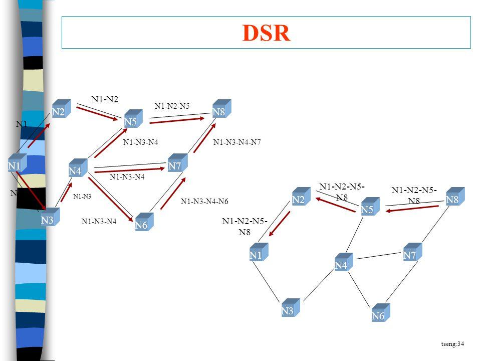 tseng:34 DSR N2 N4 N1 N3 N5 N6 N7 N8 N1 N1-N2 N1-N3-N4 N1-N3-N4-N7 N1-N3-N4-N6 N1-N3 N1-N3-N4 N1-N2-N5 N2 N4 N1 N3 N5 N6 N7 N8 N1-N2-N5- N8