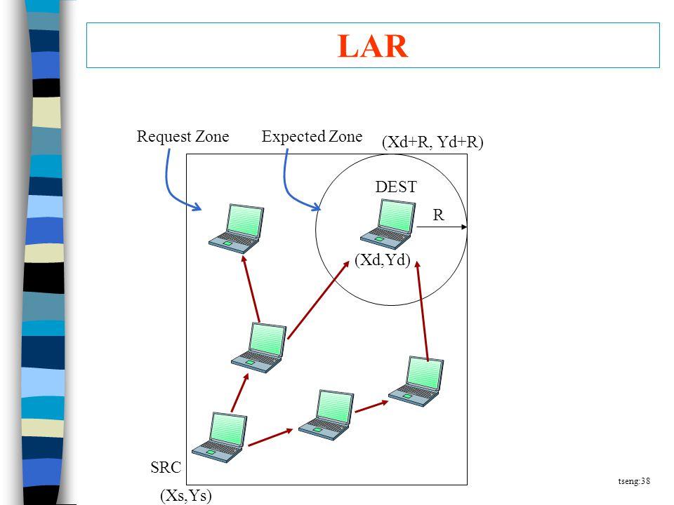 tseng:38 LAR (Xs,Ys) SRC Request ZoneExpected Zone DEST R (Xd+R, Yd+R) (Xd,Yd)